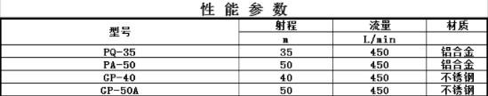 杭州威龙高压喷枪性能参数